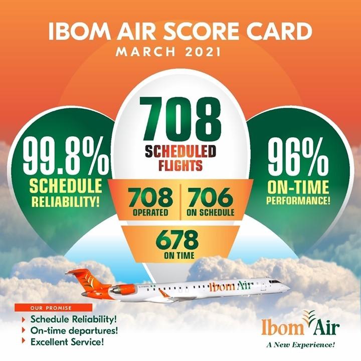 Ibom Air March 2021 Scorecard